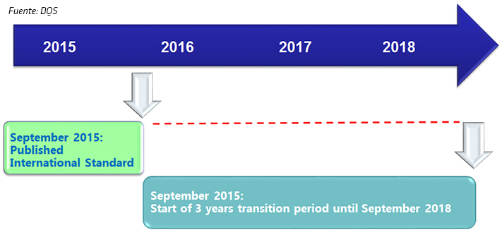 Inicia ya tu transición a la ISO 9001:2015